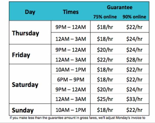 Uber Weekend Guarantee